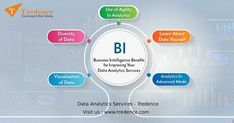 Business Intelligence Benefits for Improving your Data Analytics Services - SynLogics Bi Business Intelligence, Robotics And Artificial Intelligence, Connect The Dots, Data Analytics, Business Goals, Supply Chain, The Help, Benefit, Insight