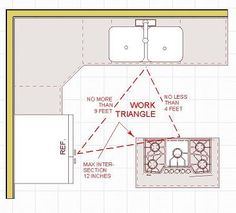 9 Best kitchen work triangle images | Kitchen work triangle, Cuisine Ideal Kitchen Triangle Distance on altitude triangle, right angle triangle, density formula triangle, perfect triangle, area of triangle,