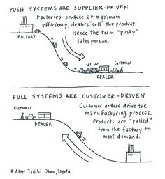 Push and pull systems. Dave Gray