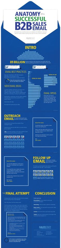 This infographic about the anatomoy of a successful B@B sales email is great.  It gives you outlines to follow and what to avoid.  Click on pin to read more about it.