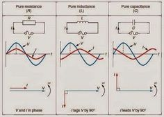 Phase Differences ~ Electrical Engineering Pics – My All Pin Page Electrical Engineering Books, Electrical Projects, Computer Engineering, Electrical Installation, Electronic Engineering, Electrical Wiring, Mechanical Engineering, Electronics Projects, Electrical Plan