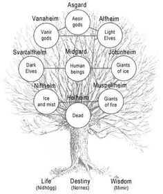 """Yggdrasil """"The Tree of Life"""" and the Nine Realms"""
