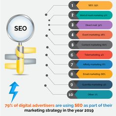 About 79 Percent Of Digital Advertisers Are Using SEO Today - News Arihant Webtech Guerilla Marketing, Event Marketing, Digital Marketing Strategy, Email Marketing, Content Marketing, Word Of Mouth Marketing, Direct Mail, Online Advertising, Guerrilla