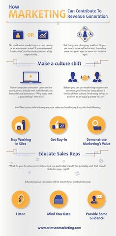 How Marketing Can Contribute to Revenue Generation [Infographic]