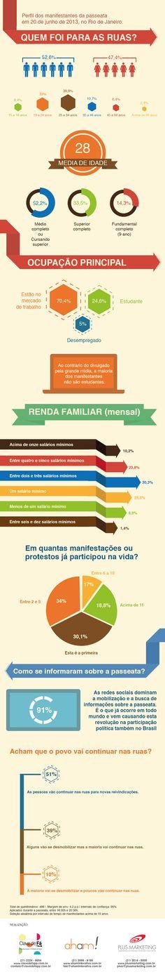 Fizemos um infográfico para ilustrar o perfil dos manifestantes da passeata de quinta-feira (20) aqui no Rio de Janeiro. A pesquisa foi feita em parceria com a Clave de Fá Pesquisas e Projetos e Plus Marketing.