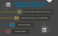 Company page update best practices - Which updates get the most engagement?