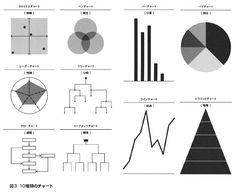 図3 10種類のチャート