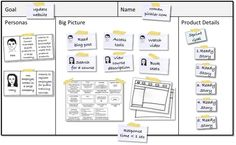 SampleProductCanvas ---- The Product Canvas is an alternative to a traditional, linear product backlog. It describes the product's target group together with the needs addressed, paints a rough picture of the overall product, and it provides the details for the next sprint. The canvas uses scenarios, design sketches, user stories, and constraint cards.