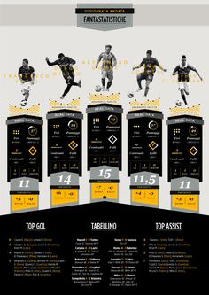 Football Serie A Infographic on Behance