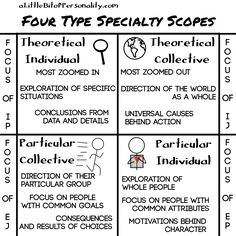 The Four Scopes of Type Specialties  | Type Specializations: What Makes *My* Type Special? #MBTI