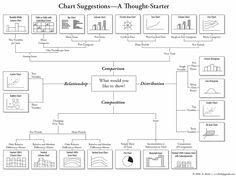 Need to make a chart? Check out this useful chart for making charts from the blog, Digital Inspiration (tech a la carte)