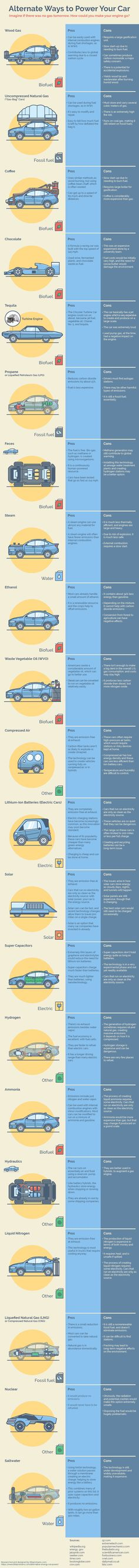 Here are some ways to power your car without fuel.