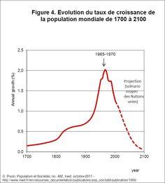 2) La population mondiale continue d'augmenter, mais à un rythme de plus en plus faible,  La croissance démographique a atteint un maximum de plus de 2% par an il y a cinquante ans, elle a diminué de moitié depuis, la population mondiale dans un siècle tournera autour de 10 milliards d'habitants.
