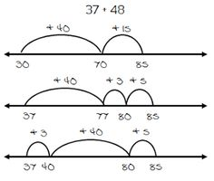 Math Coach's Corner: Open Number Line Addition. What exactly is an open number line?  Well, it's a number line with no numbers or tick marks.  Open number lines are great models for working with addition.