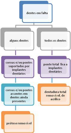 infograma de protese