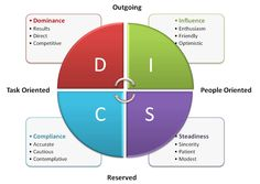 The DiSC Assessment & the Job Seeker - Careerminds Blog for Outplacement Services -