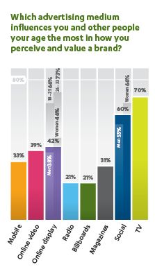 Which advertising medium works best for millenials (report available) registration required Media Influence, Bar Chart, Advertising, Branding, Social Media, Marketing, Medium, Digital, Brand Management