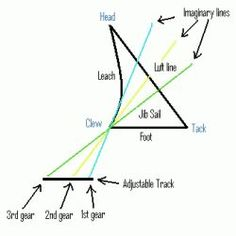 Lines, Cables and Spars, oh my… Diagram, Boating and