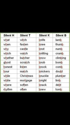 Elementary school most commonly misspelled words reading classroom silent letters list in english language pdf silent letters list sometimes silent letters can be heard depending on a persons accent and how fast or slow a fandeluxe Gallery