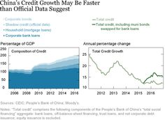 China Accounts For Half Of All Global Debt Created Since 2005: Here Are The Implications