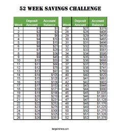 52 Week Saving Challenge | Save for Emergency Fund, Holidays, and More! The week number = the amount you put in your savings for the week!