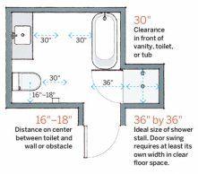 Los números de baño: Disposición