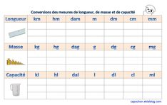 Conversion chart - Hood at school . Math 5, Math Multiplication, Fractions, Math Conversions, French Expressions, French Teacher, Cycle 3, Math For Kids, Learn French