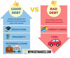 There are two kinds of debt: good or bad. Most of us cannot live entirely debt-free. 🤔But before you borrow money, it's smart for you and worth to know. Financial Literacy, Financial Planning, Life Insurance Quotes, Borrow Money, Money Management, The Borrowers, Investing, Finance, Debt Free