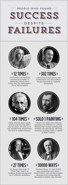 Famous People Who Found Success Despite Failures .