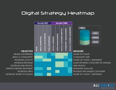 #Digital Strategy Heat Map. #social