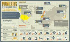 The World's Leading Innovators