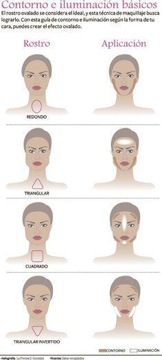 'Contour make up' Revista Ellas   Panamá Conoce cómo debe ser el maquillaje de contorno según la forma de tu rostro.