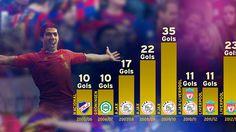 Luis Suárez, double figures every league season
