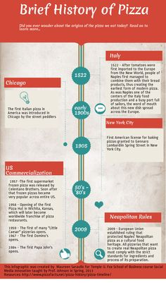 Timeline Infographic: The History of Pizza   Helpful Resources for ...