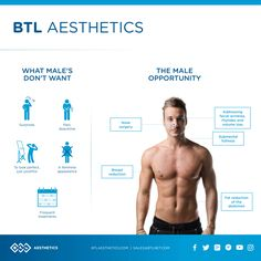 It's Male Monday. Get the 411 on why guys aren't alone and the answer to dad bod.