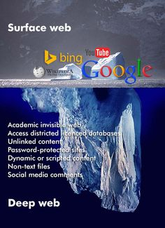 LibGuides: Searching Information: Good to know about search engines Search Engine, Good To Know, Social Media, Deep, Social Media Tips, Social Networks
