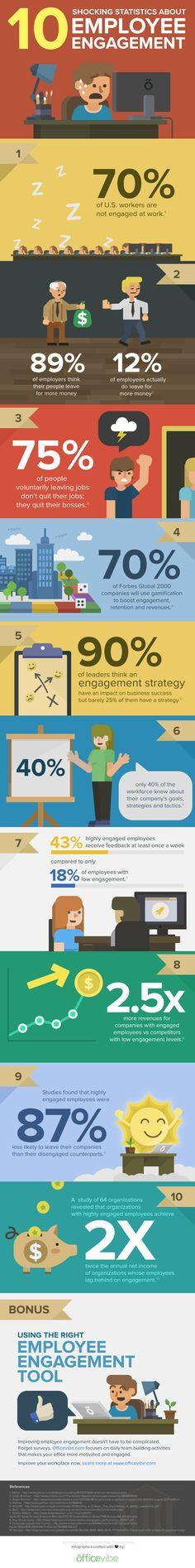 10 Shocking Statistics About Employee Engagement  #Infographic #EmployeeEngagement #Workforce