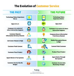 Find out the old customer service trends we will be parting ways with and innvotion we can welcome in the future.