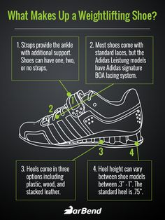 Lifting Shoe Infographic