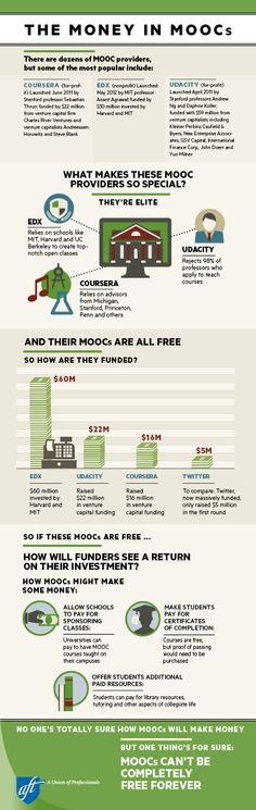 The money in #MOOCs
