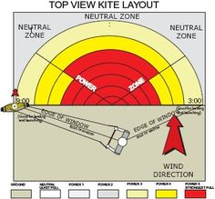 kitesurf - Google Search Kite Board, Sport Gymnastics, Water Life, Windsurfing, Paddle, Motorcycles, Ocean, Workout, Beach