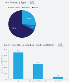 Twitter : +25% d'interactions en 1 an. 48% des marques répondent à au moins 1 internaute chaque jour. (Source : SimplyMeasured - Janvier 2015)
