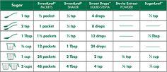 SweetLeaf Stevia Conversion Chart - Stevia packets, shaker, liquid (drops), powder or SugarLeaf to sugar