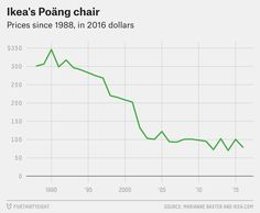 The Weird Economics Of Ikea – FiveThirtyEight by Oliver Roeder