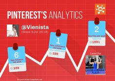 This Pinterest weekly report for Vienista was generated by #Snapchum. Snapchum helps you find recent Pinterest followers, unfollowers and schedule Pins. Find out who doesnot follow you back and unfollow them.