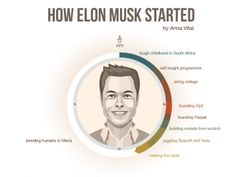 How Elon Musk Started - Infographic