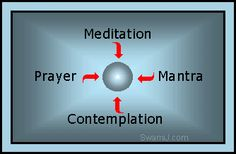 Converging four practices of Meditation, Contemplation, Prayer, and Mantra. http://swamij.com/complementary.htm  #yoga #advaita #tantra