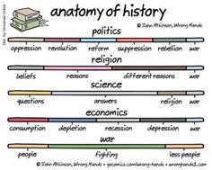 Anatomy of History