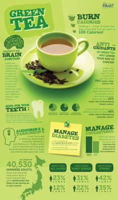 """the-health-freak: """"More Information on health benefits of green tea can be found here """""""