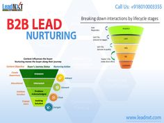 Lead Nurturing - LeadNXT is a powerful software to generate business leads automatically and provide lead nurturing services across the India. Lead Nurturing, Lead Generation, Marketing